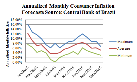 2015 Inflation Forecast