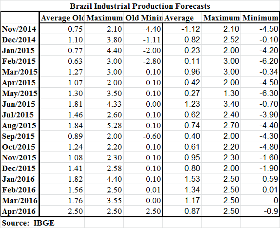 Brazil Ind Prod Predicted 2015