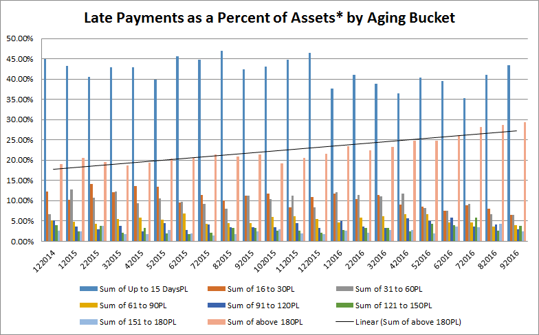 exhibit-ii-aging-bucket-by-total-assets-credit-brazil